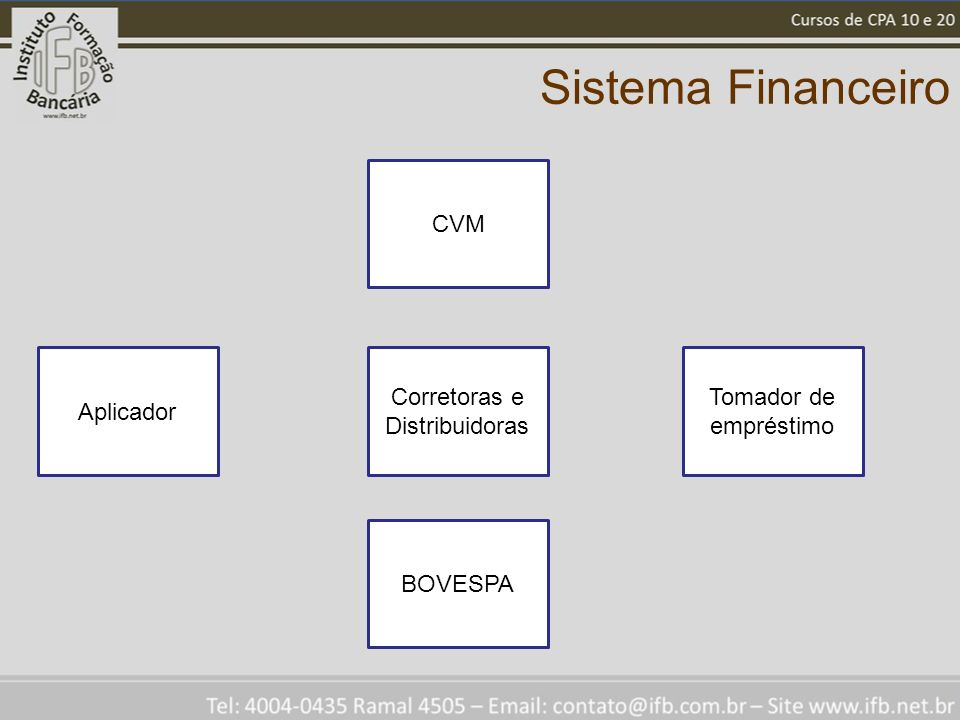 Sistema Financeiro Corretoras e Distribuidoras Tomador de empréstimo Aplicador CVM BOVESPA