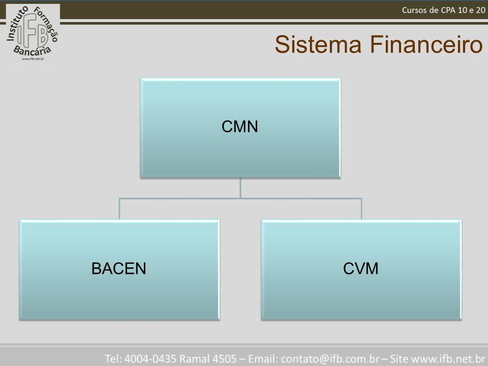 Sistema Financeiro CMN BACENCVM