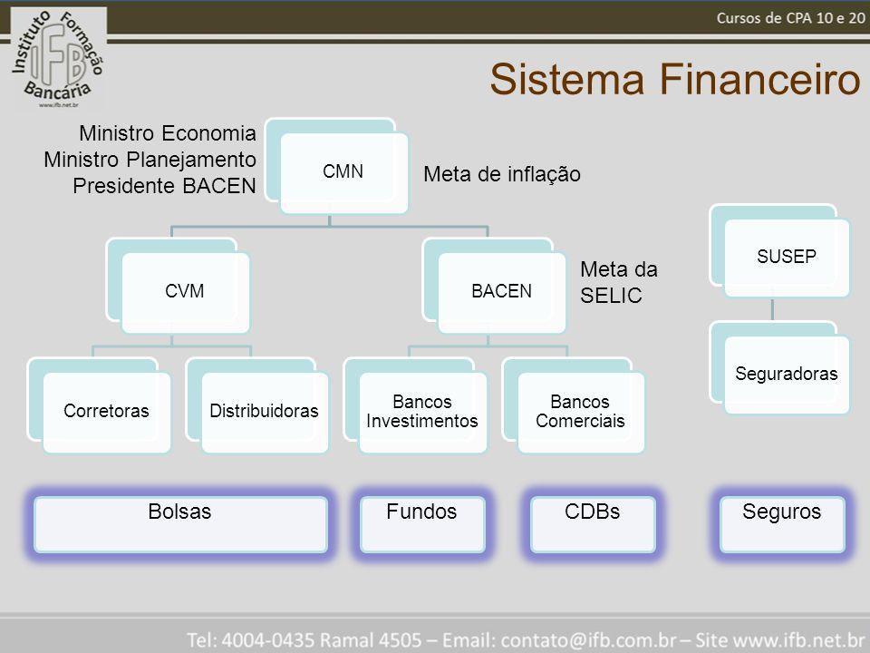 Sistema Financeiro CMNCVMCorretorasDistribuidorasBACEN Bancos Investimentos Bancos Comerciais Ministro Economia Ministro Planejamento Presidente BACEN Meta de inflação Meta da SELIC BolsasSegurosFundos SUSEPSeguradoras CDBs