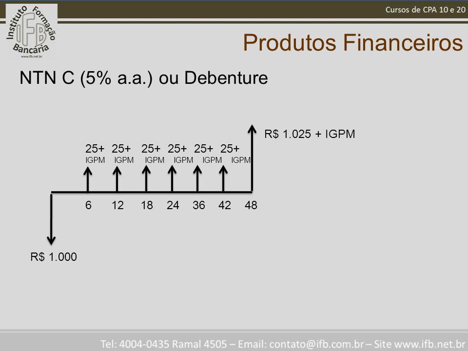 Produtos Financeiros NTN C (5% a.a.) ou Debenture R$ 1.000 R$ 1.025 + IGPM 25+ 25+ 25+ IGPM IGPM IGPM 6 12 18 24 36 42 48