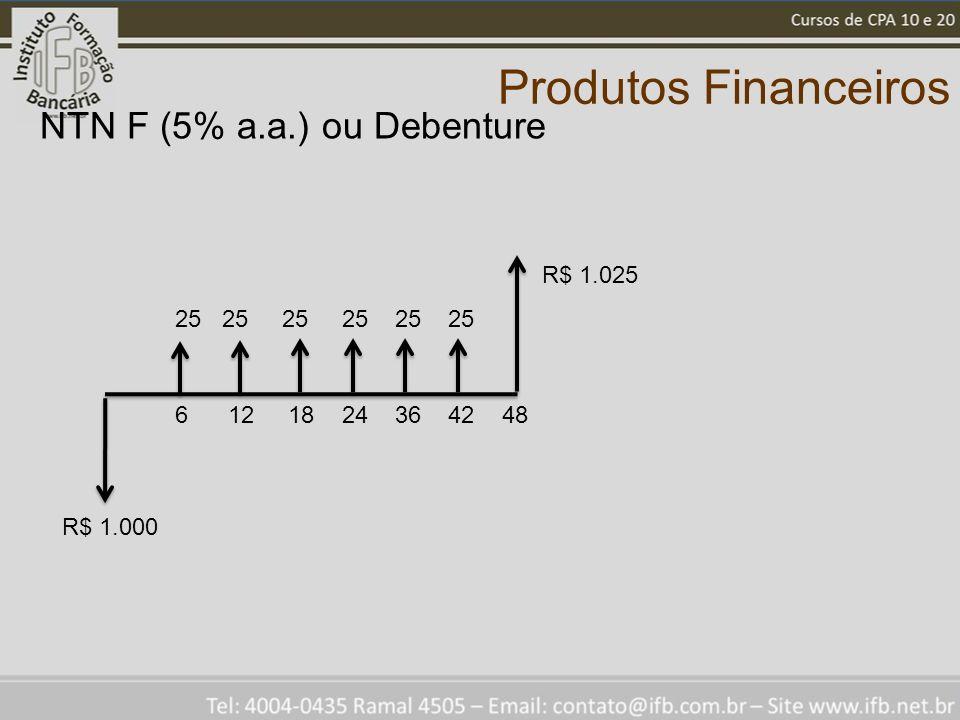 Produtos Financeiros NTN F (5% a.a.) ou Debenture R$ 1.000 R$ 1.025 25 25 25 6 12 18 24 36 42 48