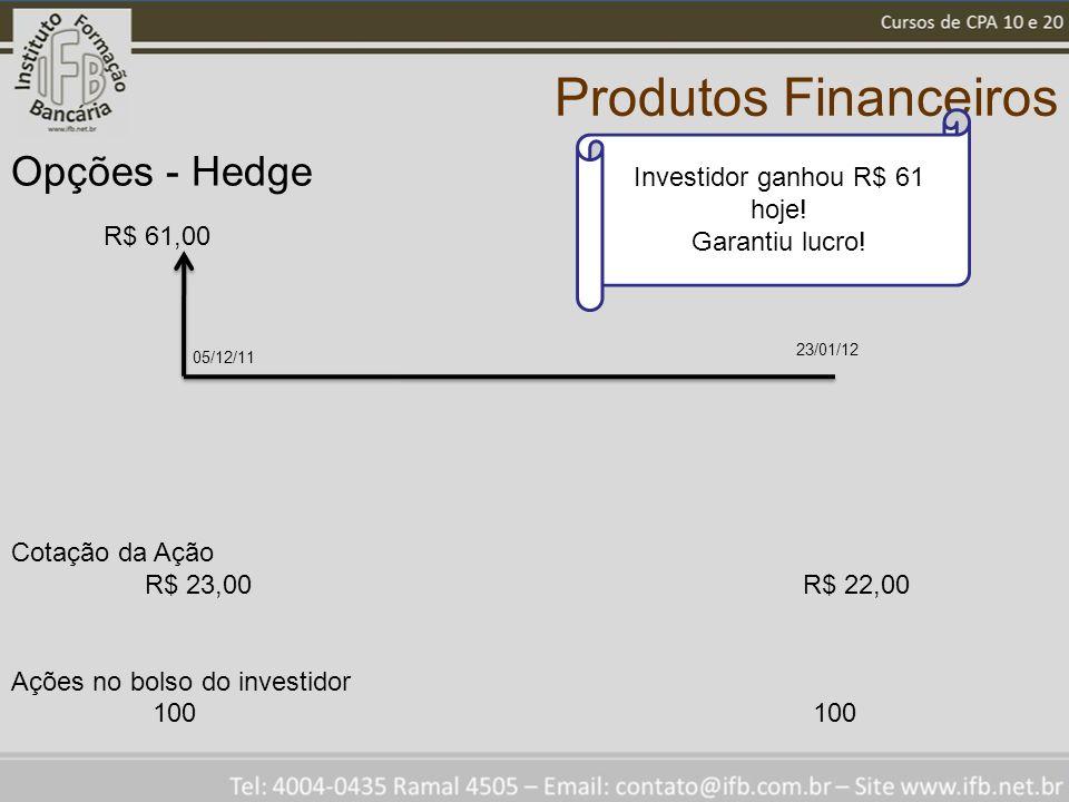 Produtos Financeiros Opções - Hedge R$ 61,00 Cotação da Ação R$ 23,00 R$ 22,00 Ações no bolso do investidor 100 100 Investidor ganhou R$ 61 hoje! Gara