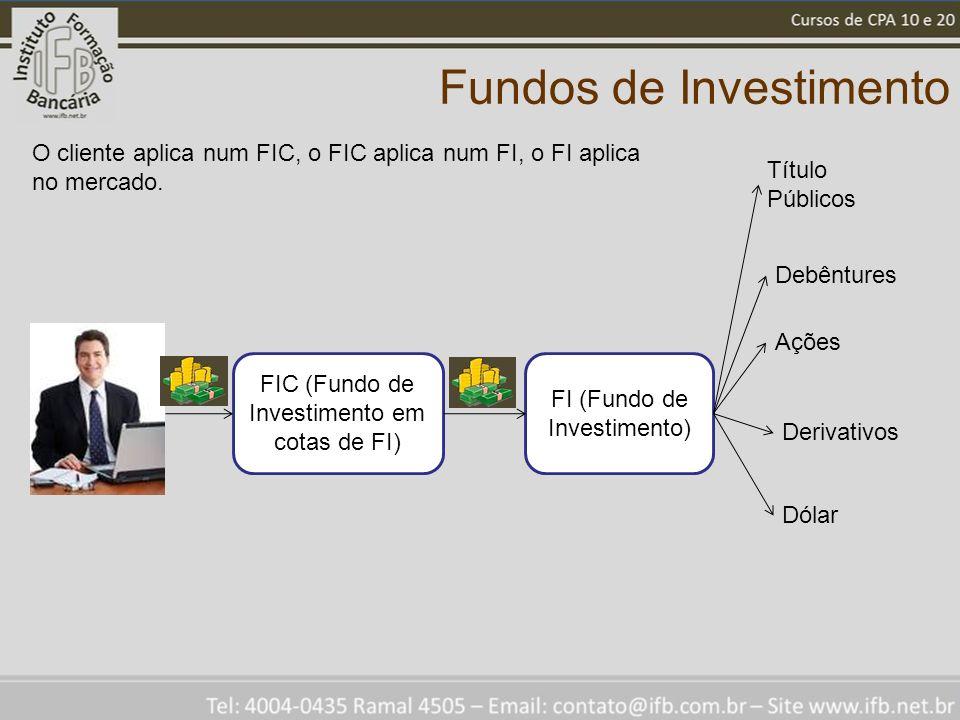 Fundos de Investimento FIC (Fundo de Investimento em cotas de FI) FI (Fundo de Investimento) Título Públicos Debêntures Ações Derivativos Dólar O cliente aplica num FIC, o FIC aplica num FI, o FI aplica no mercado.