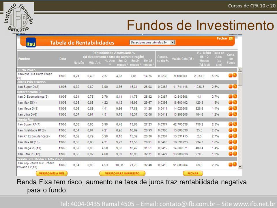 Fundos de Investimento Renda Fixa tem risco, aumento na taxa de juros traz rentabilidade negativa para o fundo