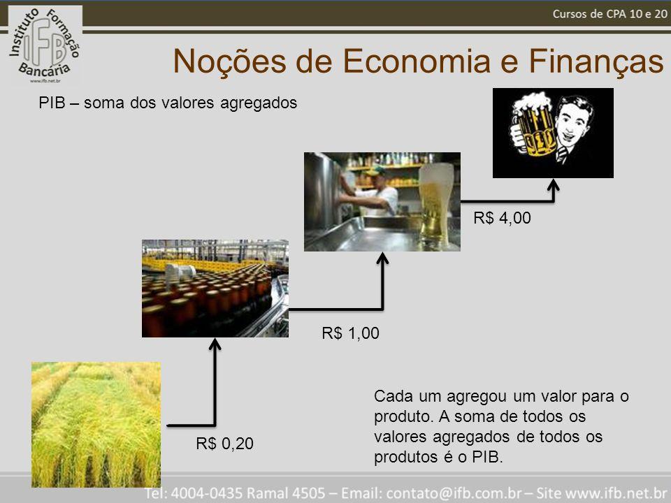 Noções de Economia e Finanças PIB – soma dos valores agregados R$ 0,20 R$ 1,00 R$ 4,00 Cada um agregou um valor para o produto.
