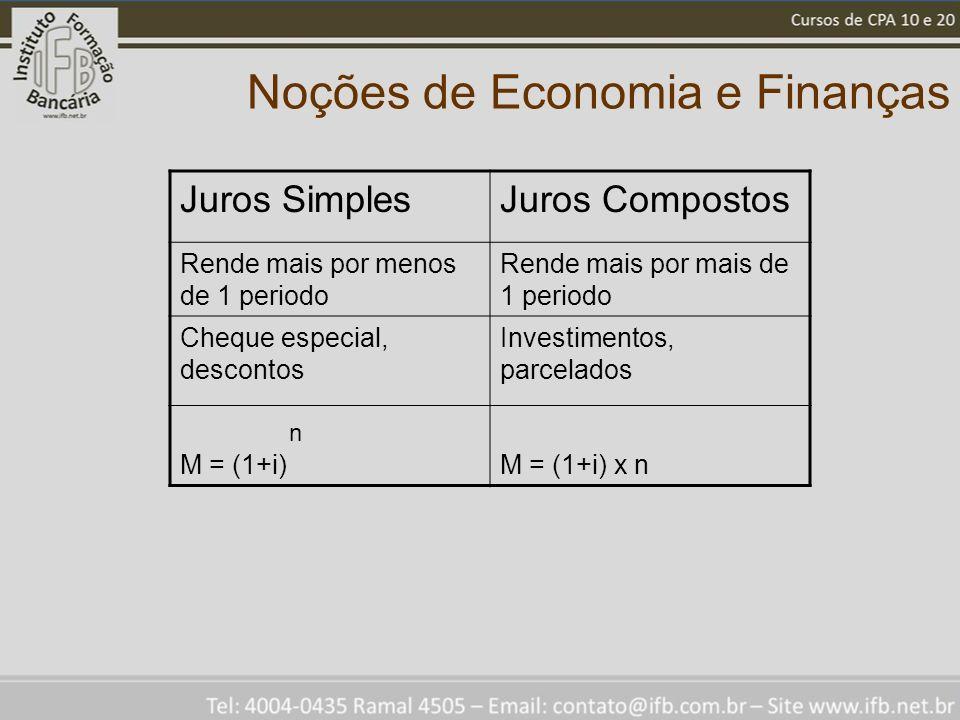 Noções de Economia e Finanças Juros SimplesJuros Compostos Rende mais por menos de 1 periodo Rende mais por mais de 1 periodo Cheque especial, descontos Investimentos, parcelados M = (1+i)M = (1+i) x n n