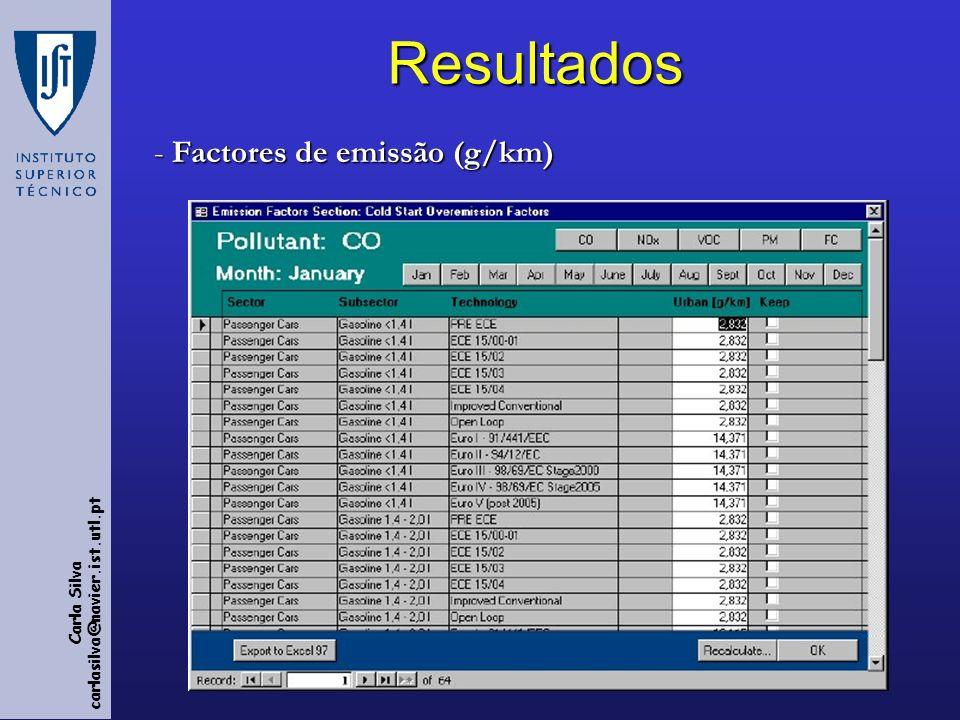 Carla Silva carlasilva@navier.ist.utl.ptResultados - Factores de emissão (g/km)