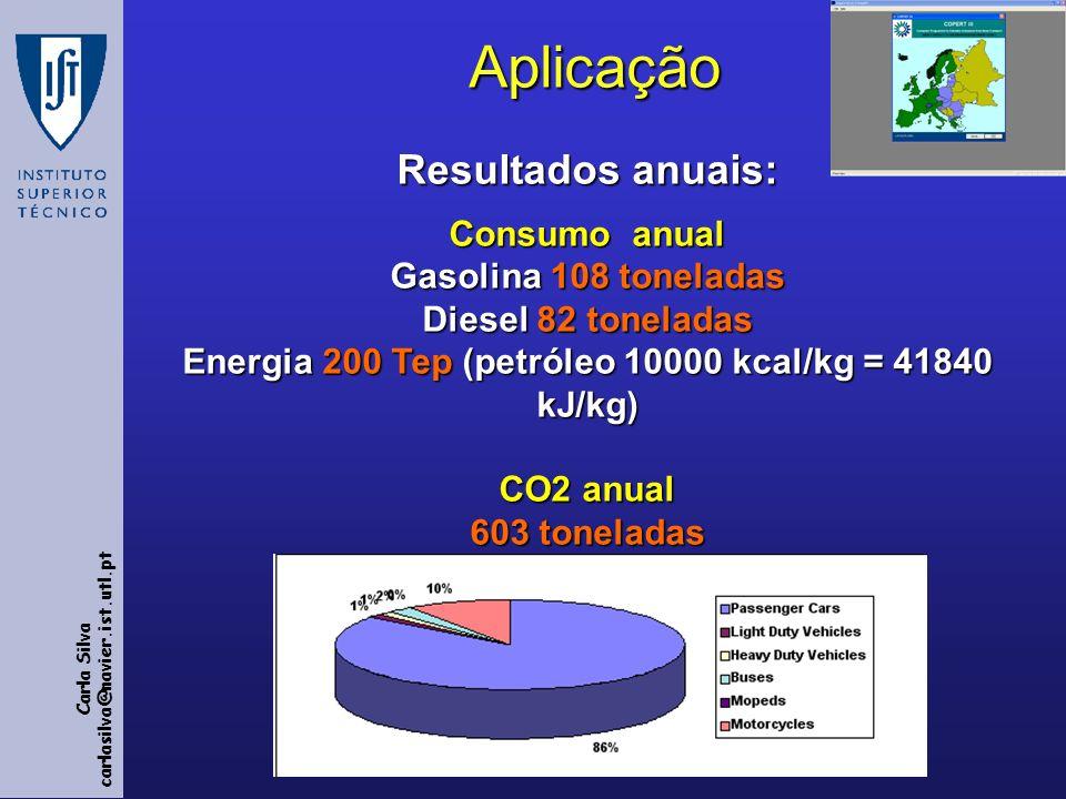 Aplicação Resultados anuais: Consumo anual Gasolina 108 toneladas Diesel 82 toneladas Energia 200 Tep (petróleo 10000 kcal/kg = 41840 kJ/kg) CO2 anual 603 toneladas