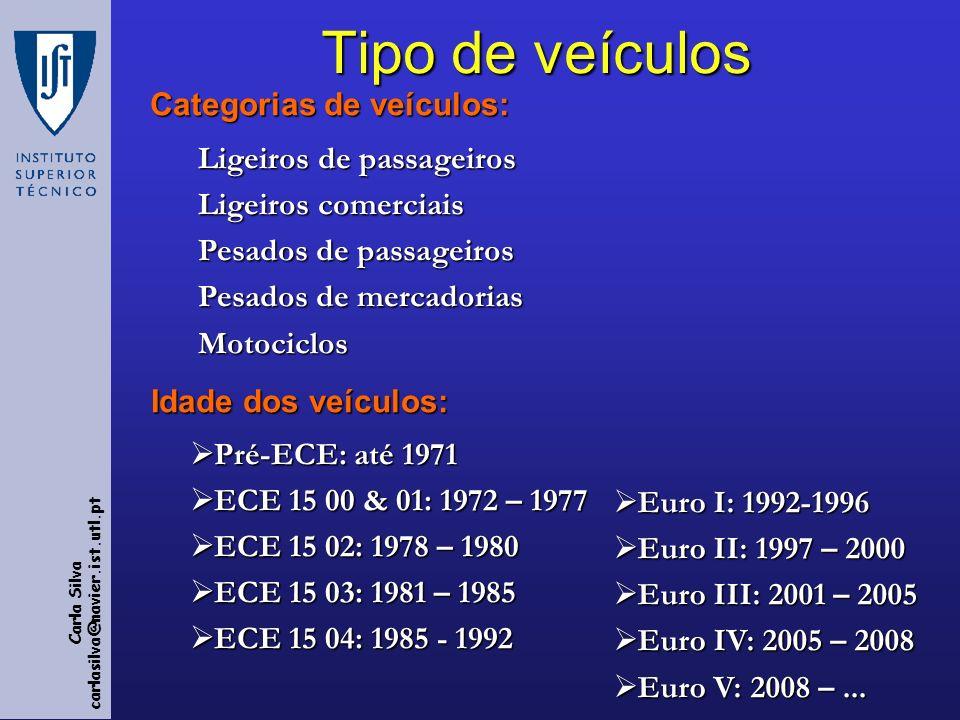 Carla Silva carlasilva@navier.ist.utl.pt Poluentes Grupo I: metodologia detalhada de cálculo de factores de emissão, baseada em diferentes situações de tráfego e condições do motor Grupo I: metodologia detalhada de cálculo de factores de emissão, baseada em diferentes situações de tráfego e condições do motor CO, NO x, VOC, CH 4, NMVOC, PM CO, NO x, VOC, CH 4, NMVOC, PM Grupo II: metodologia baseada no consumo de combustível Grupo II: metodologia baseada no consumo de combustível CO 2, SO 2, Pb, Cd, Cr, Cu, Ni, Se, Zn CO 2, SO 2, Pb, Cd, Cr, Cu, Ni, Se, Zn Grupo III: metodologia simplificada, devido à ausência de dados Grupo III: metodologia simplificada, devido à ausência de dados NH 3, N 2 O, PAHs, POPs, PCDDs, PCDFs NH 3, N 2 O, PAHs, POPs, PCDDs, PCDFs Grupo IV: metodologia relacionada com NMVOCs Grupo IV: metodologia relacionada com NMVOCs Alcanos, alcenos, alcinos, aldeídos, cetonas, cicloalcanos, aromáticos Alcanos, alcenos, alcinos, aldeídos, cetonas, cicloalcanos, aromáticos
