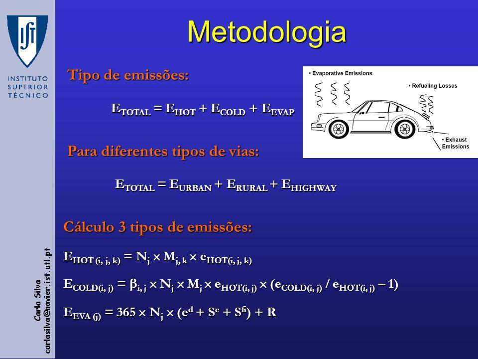 Carla Silva carlasilva@navier.ist.utl.ptMetodologia Tipo de emissões: Tipo de emissões: E TOTAL = E HOT + E COLD + E EVAP Para diferentes tipos de vias: Para diferentes tipos de vias: E TOTAL = E URBAN + E RURAL + E HIGHWAY E TOTAL = E URBAN + E RURAL + E HIGHWAY Cálculo 3 tipos de emissões: E HOT (i, j, k) = N j M j, k e HOT(i, j, k) E COLD(i, j) = i, j N j M j e HOT(i, j) (e COLD(i, j) e HOT(i, j) – 1) E EVA (j) = 365 N j (e d + S c + S fi ) + R