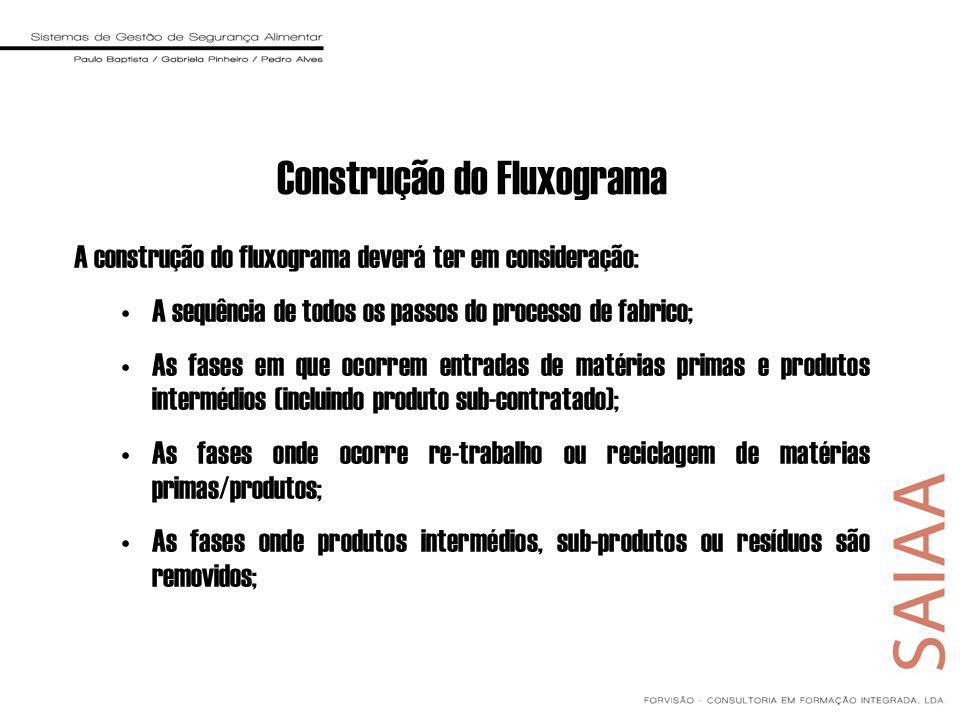 Construção do Fluxograma A construção do fluxograma deverá ter em consideração: A sequência de todos os passos do processo de fabrico; As fases em que ocorrem entradas de matérias primas e produtos intermédios (incluindo produto sub-contratado); As fases onde ocorre re-trabalho ou reciclagem de matérias primas/produtos; As fases onde produtos intermédios, sub-produtos ou resíduos são removidos;
