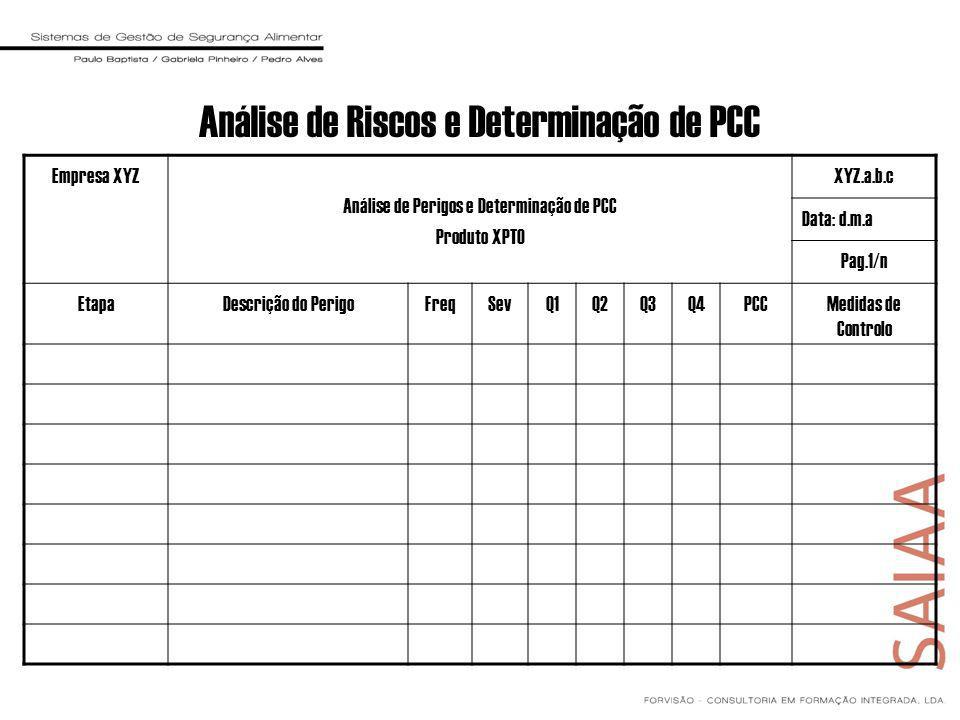 Análise de Riscos e Determinação de PCC Empresa XYZ Análise de Perigos e Determinação de PCC Produto XPTO XYZ.a.b.c Data: d.m.a Pag.1/n EtapaDescrição do PerigoFreqSevQ1Q2Q3Q4PCCMedidas de Controlo