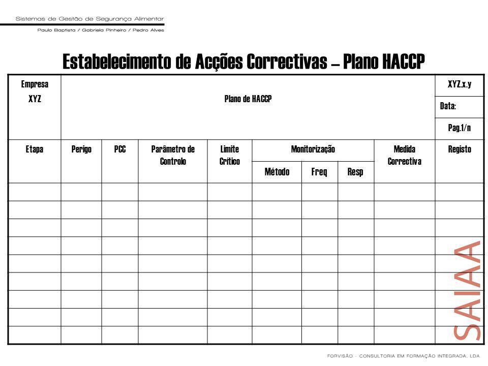 Estabelecimento de Acções Correctivas – Plano HACCP Empresa XYZPlano de HACCP XYZ.x.y Data: Pag.1/n EtapaPerigoPCCParâmetro de Controlo Limite Crítico MonitorizaçãoMedida Correctiva Registo MétodoFreqResp