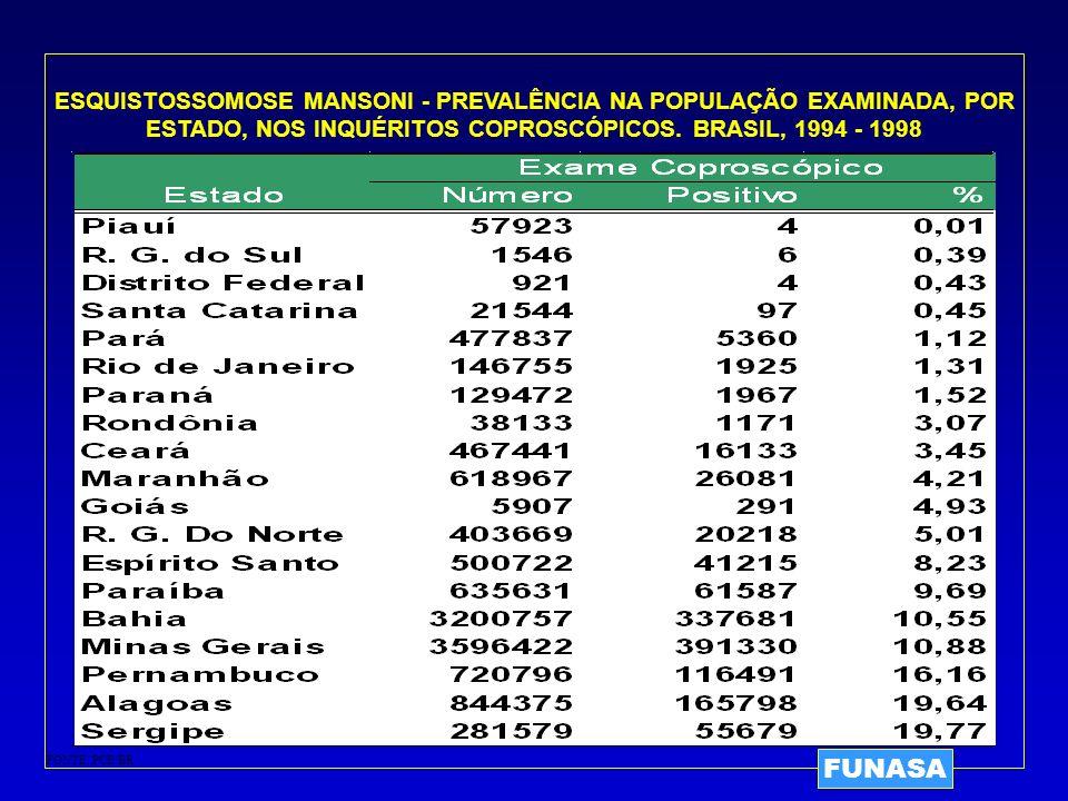 ESQUISTOSSOMOSE MANSONI - PREVALÊNCIA NA POPULAÇÃO EXAMINADA, POR ESTADO, NOS INQUÉRITOS COPROSCÓPICOS. BRASIL, 1994 - 1998 FONTE: PCE/BR FUNASA