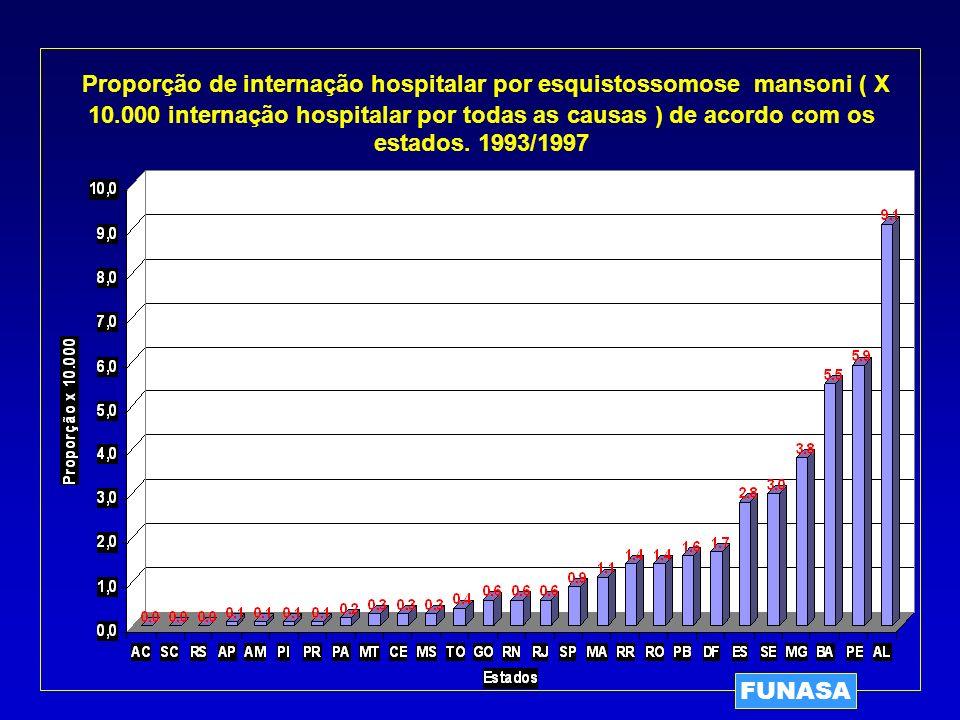 Proporção de internação hospitalar por esquistossomose mansoni ( X 10.000 internação hospitalar por todas as causas ) de acordo com os estados. 1993/1