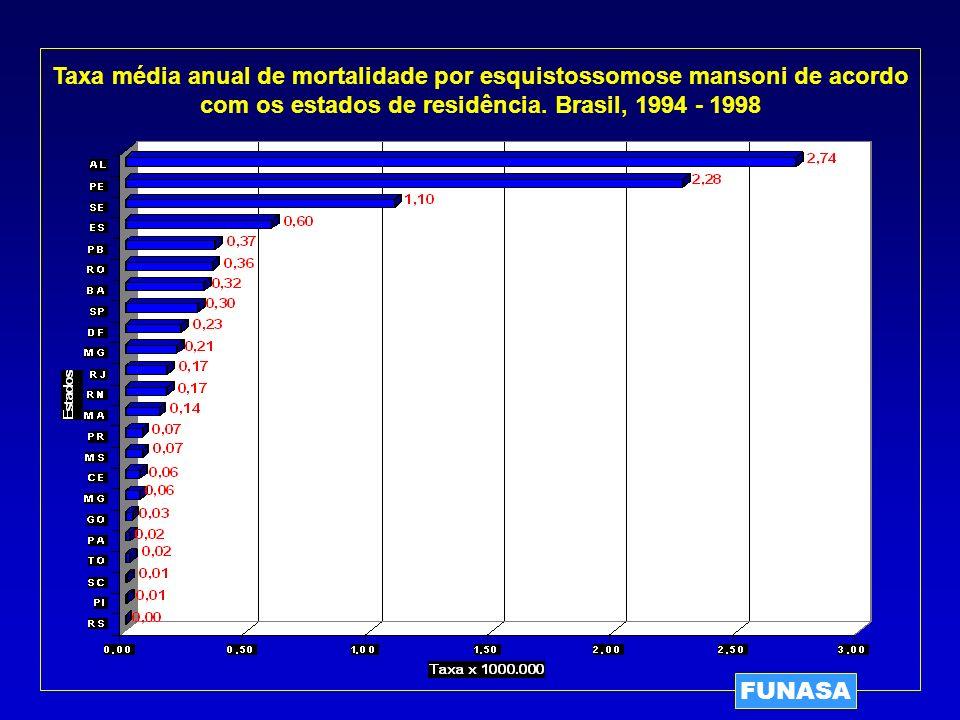 FUNASA Taxa média anual de mortalidade por esquistossomose mansoni de acordo com os estados de residência. Brasil, 1994 - 1998