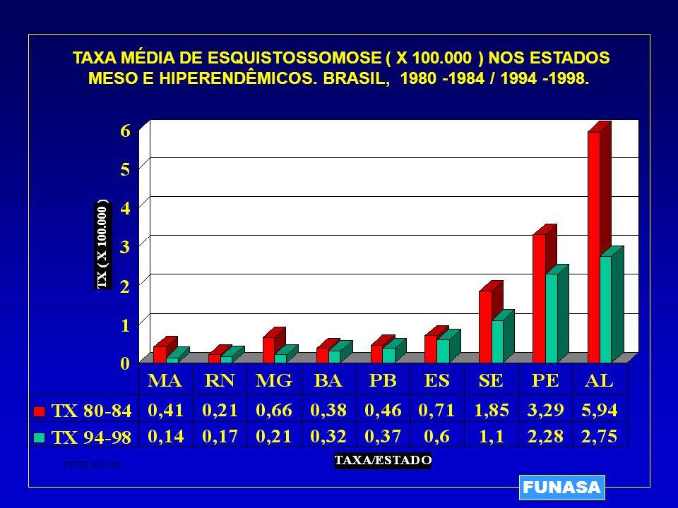 TAXA MÉDIA DE ESQUISTOSSOMOSE ( X 100.000 ) NOS ESTADOS MESO E HIPERENDÊMICOS. BRASIL, 1980 -1984 / 1994 -1998. FONTE: SIM/MS FUNASA