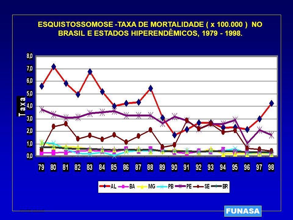 ESQUISTOSSOMOSE -TAXA DE MORTALIDADE ( x 100.000 ) NO BRASIL E ESTADOS HIPERENDÊMICOS, 1979 - 1998. FONTE: SIM/MS FUNASA