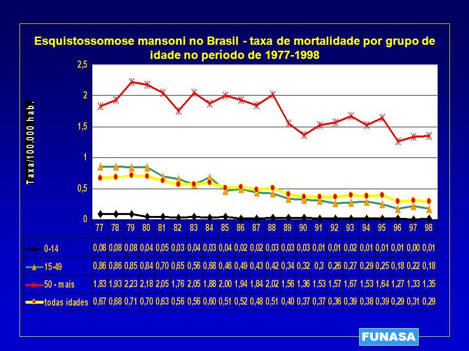 Esquistossomose mansoni no Brasil - taxa de mortalidade por grupo de idade no período de 1977-1998