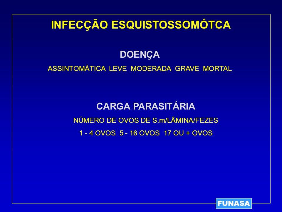 INFECÇÃO ESQUISTOSSOMÓTCA FUNASA DOENÇA ASSINTOMÁTICA LEVE MODERADA GRAVE MORTAL CARGA PARASITÁRIA NÚMERO DE OVOS DE S.m/LÂMINA/FEZES 1 - 4 OVOS 5 - 1