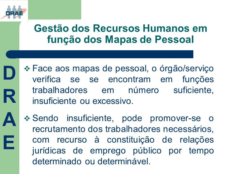 Gestão dos Recursos Humanos em função dos Mapas de Pessoal Face aos mapas de pessoal, o órgão/serviço verifica se se encontram em funções trabalhadore