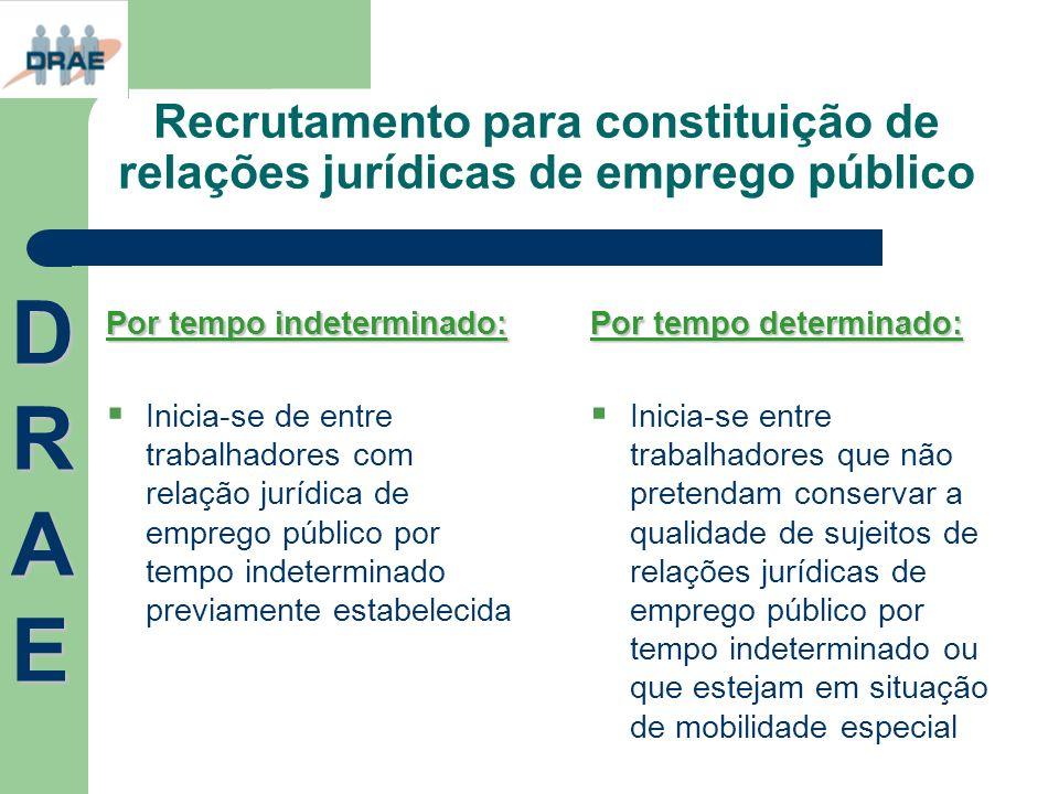 Recrutamento para constituição de relações jurídicas de emprego público Por tempo indeterminado: Inicia-se de entre trabalhadores com relação jurídica
