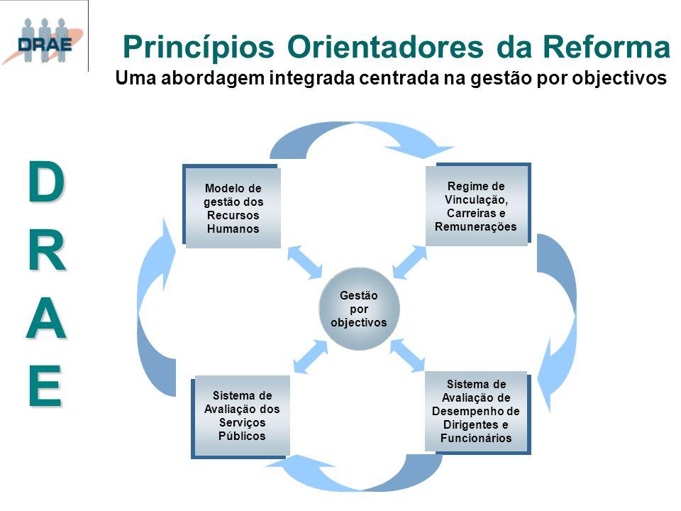 Princípios Orientadores da Reforma Uma abordagem integrada centrada na gestão por objectivos DRAEDRAEDRAEDRAE Gestão por objectivos Modelo de gestão d