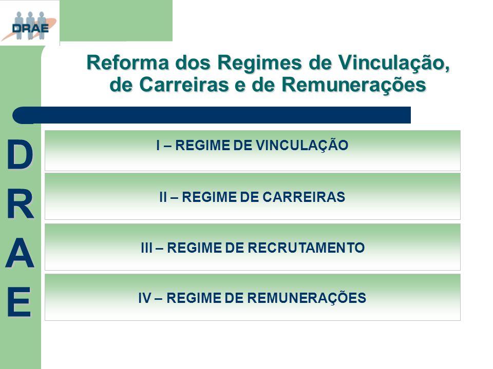 Reforma dos Regimes de Vinculação, de Carreiras e de Remunerações I – REGIME DE VINCULAÇÃO II – REGIME DE CARREIRAS III – REGIME DE RECRUTAMENTO IV –