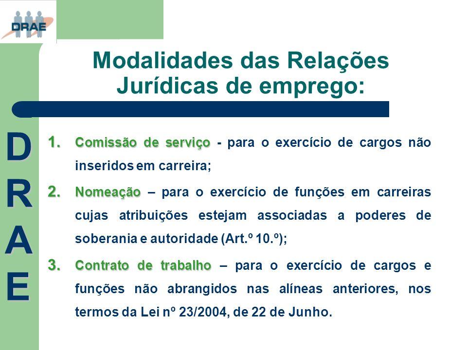 Modalidades das Relações Jurídicas de emprego: 1. Comissão de serviço 1. Comissão de serviço - para o exercício de cargos não inseridos em carreira; 2