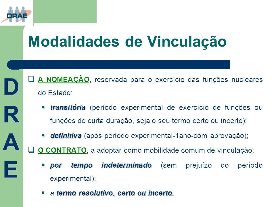 Modalidades de Vinculação A NOMEAÇÃO, reservada para o exercício das funções nucleares do Estado: transitória transitória (período experimental de exe