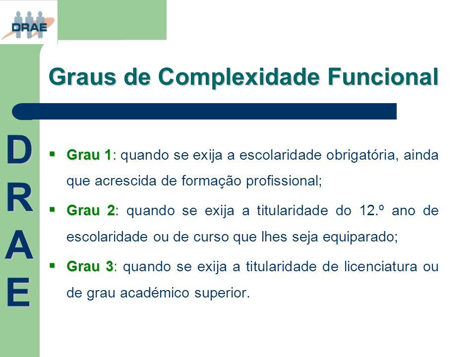 Graus de Complexidade Funcional Grau 1: Grau 1: quando se exija a escolaridade obrigatória, ainda que acrescida de formação profissional; Grau 2: Grau