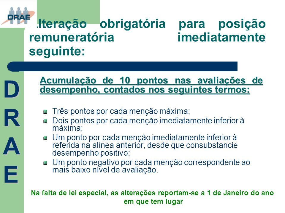 Alteração obrigatória para posição remuneratória imediatamente seguinte: Acumulação de 10 pontos nas avaliações de desempenho, contados nos seguintes