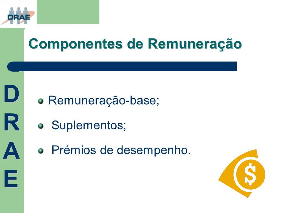 Componentes de Remuneração Remuneração-base; Suplementos; Prémios de desempenho. DRAEDRAEDRAEDRAE