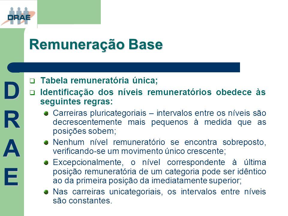 Remuneração Base Tabela remuneratória única; Identificação dos níveis remuneratórios obedece às seguintes regras: Carreiras pluricategoriais – interva