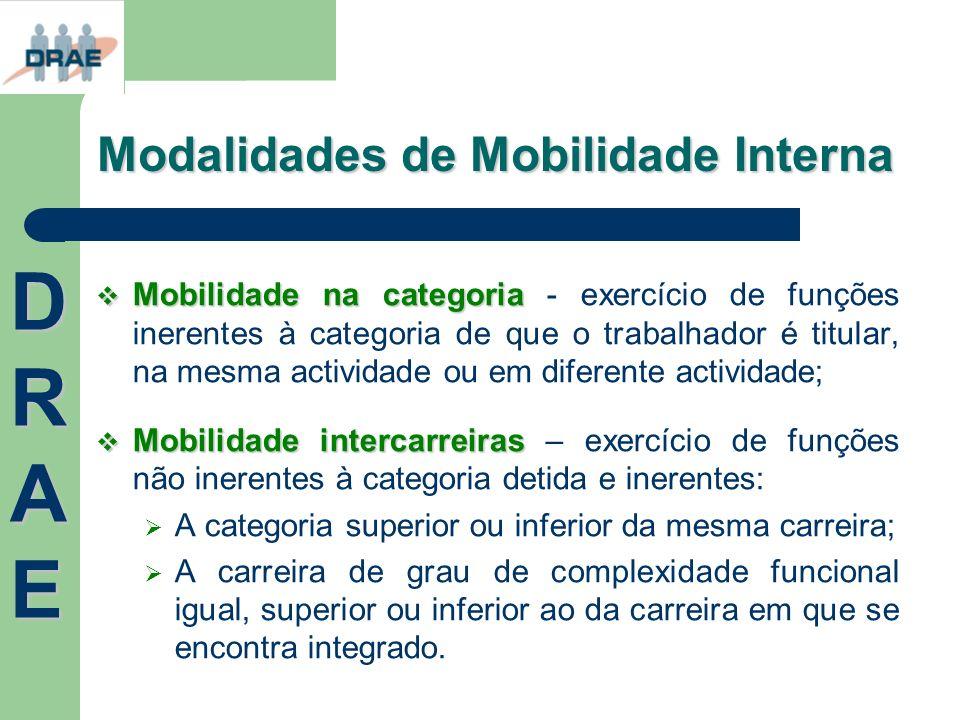 Modalidades de Mobilidade Interna Mobilidade na categoria Mobilidade na categoria - exercício de funções inerentes à categoria de que o trabalhador é