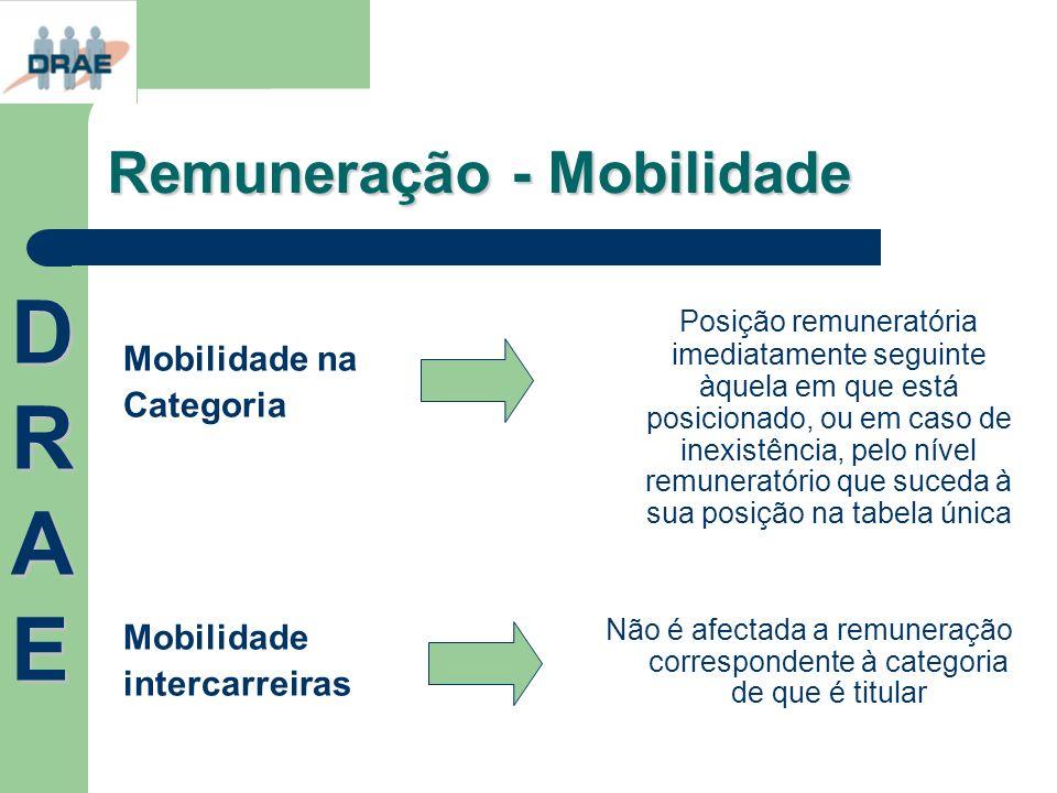 Remuneração - Mobilidade Mobilidade na Categoria Mobilidade intercarreiras Posição remuneratória imediatamente seguinte àquela em que está posicionado