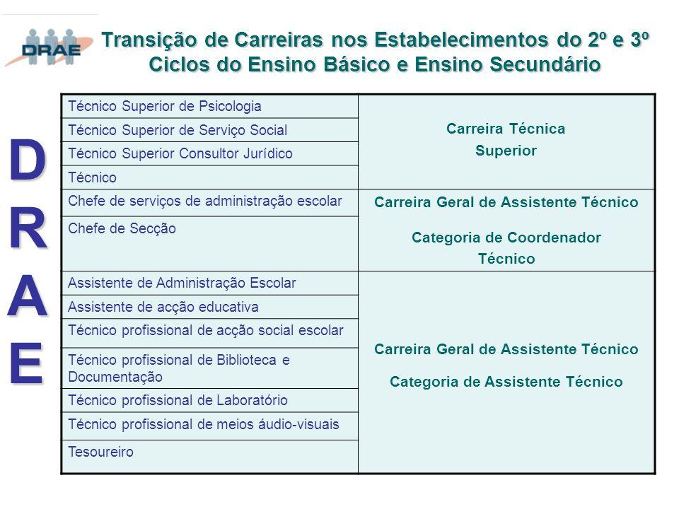 Transição de Carreiras nos Estabelecimentos do 2º e 3º Ciclos do Ensino Básico e Ensino Secundário DRAEDRAEDRAEDRAE Técnico Superior de Psicologia Car