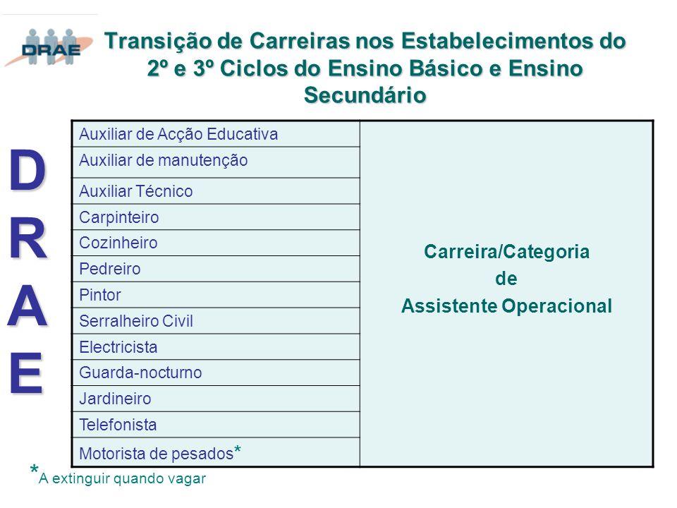 Transição de Carreiras nos Estabelecimentos do 2º e 3º Ciclos do Ensino Básico e Ensino Secundário DRAEDRAEDRAEDRAE Auxiliar de Acção Educativa Carrei