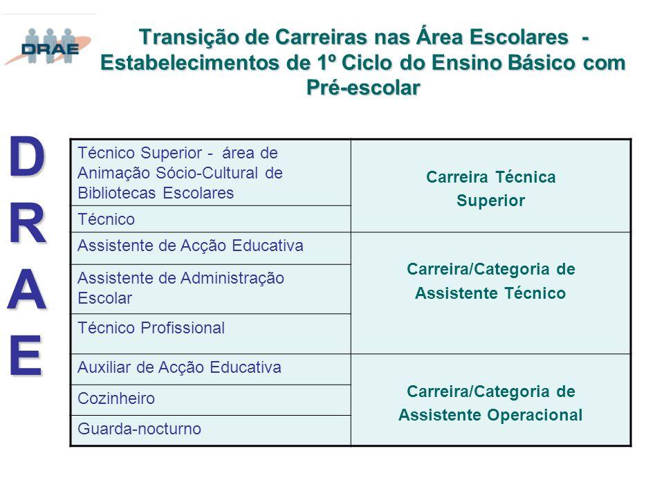Transição de Carreiras nas Área Escolares - Estabelecimentos de 1º Ciclo do Ensino Básico com Pré-escolar DRAEDRAEDRAEDRAE Técnico Superior - área de