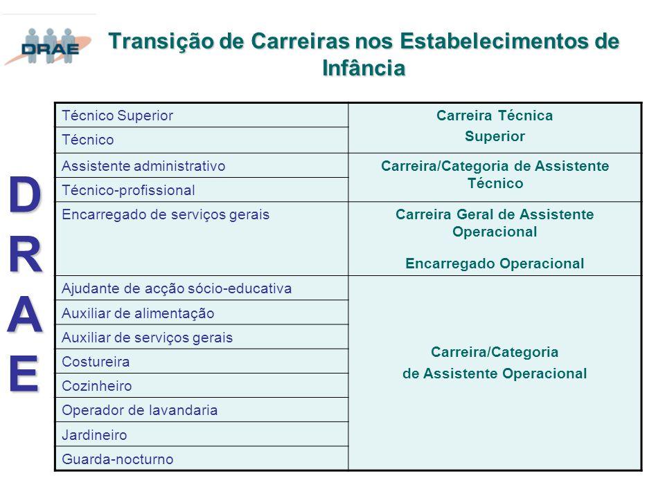Transição de Carreiras nos Estabelecimentos de Infância DRAEDRAEDRAEDRAE Técnico SuperiorCarreira Técnica Superior Técnico Assistente administrativoCa
