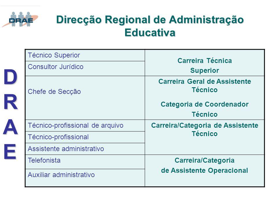 Direcção Regional de Administração Educativa Técnico Superior Carreira Técnica Superior Consultor Jurídico Chefe de Secção Carreira Geral de Assistent