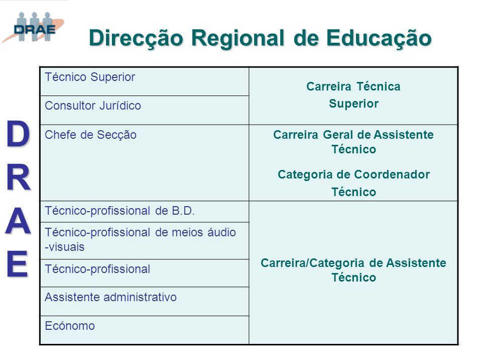 Direcção Regional de Educação DRAEDRAEDRAEDRAE Técnico Superior Carreira Técnica Superior Consultor Jurídico Chefe de SecçãoCarreira Geral de Assisten