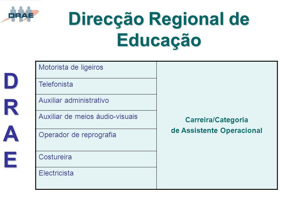 Direcção Regional de Educação Motorista de ligeiros Carreira/Categoria de Assistente Operacional Telefonista Auxiliar administrativo Auxiliar de meios