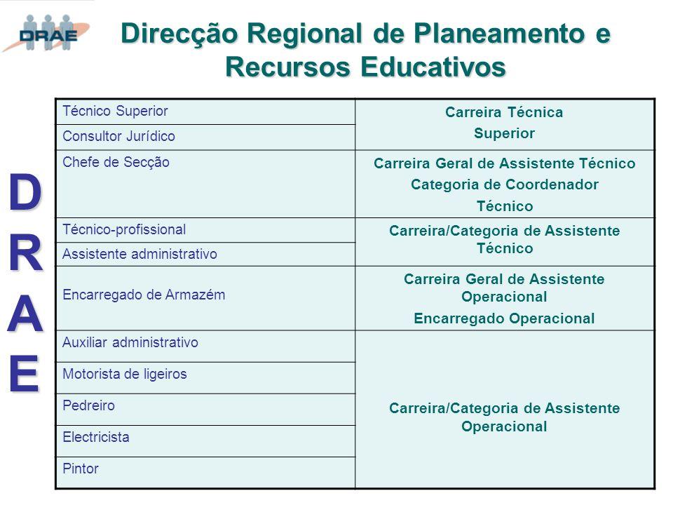Direcção Regional de Planeamento e Recursos Educativos Técnico Superior Carreira Técnica Superior Consultor Jurídico Chefe de Secção Carreira Geral de