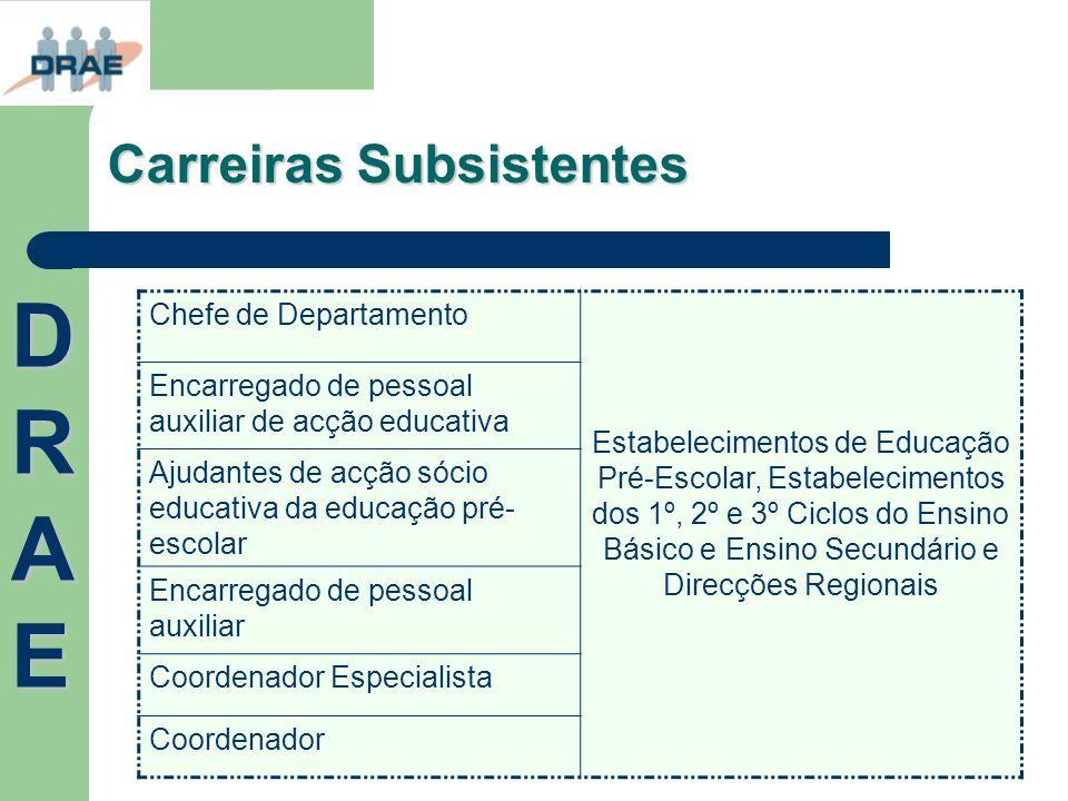 Carreiras Subsistentes Chefe de Departamento Estabelecimentos de Educação Pré-Escolar, Estabelecimentos dos 1º, 2º e 3º Ciclos do Ensino Básico e Ensi