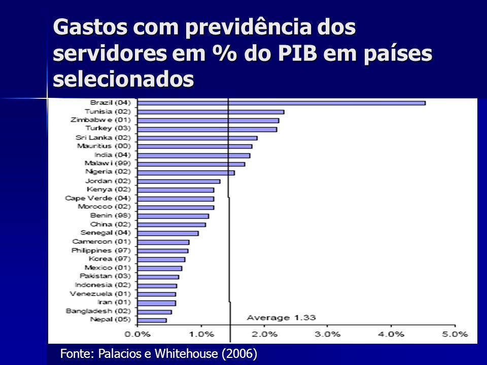 10 Gastos com previdência dos servidores em % do PIB em países selecionados Fonte: Palacios e Whitehouse (2006)