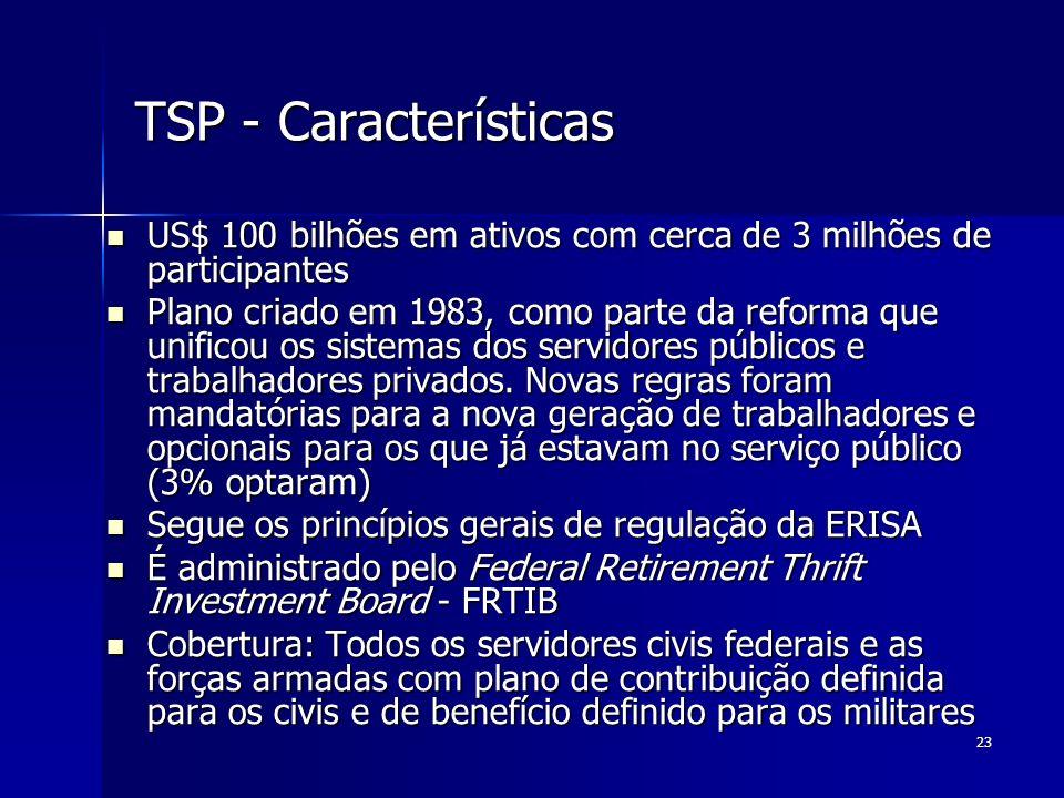 23 TSP - Características US$ 100 bilhões em ativos com cerca de 3 milhões de participantes US$ 100 bilhões em ativos com cerca de 3 milhões de partici