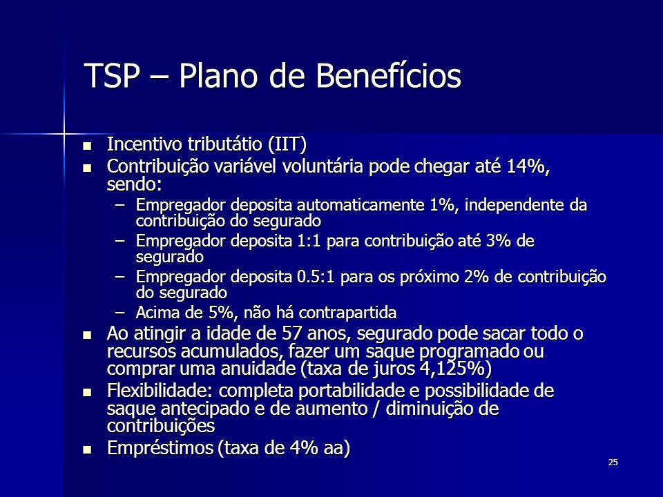 25 TSP – Plano de Benefícios Incentivo tributátio (IIT) Incentivo tributátio (IIT) Contribuição variável voluntária pode chegar até 14%, sendo: Contri
