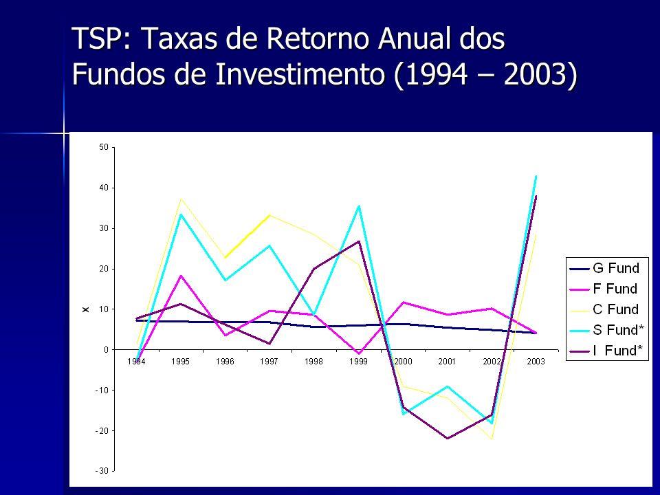 27 TSP: Taxas de Retorno Anual dos Fundos de Investimento (1994 – 2003)