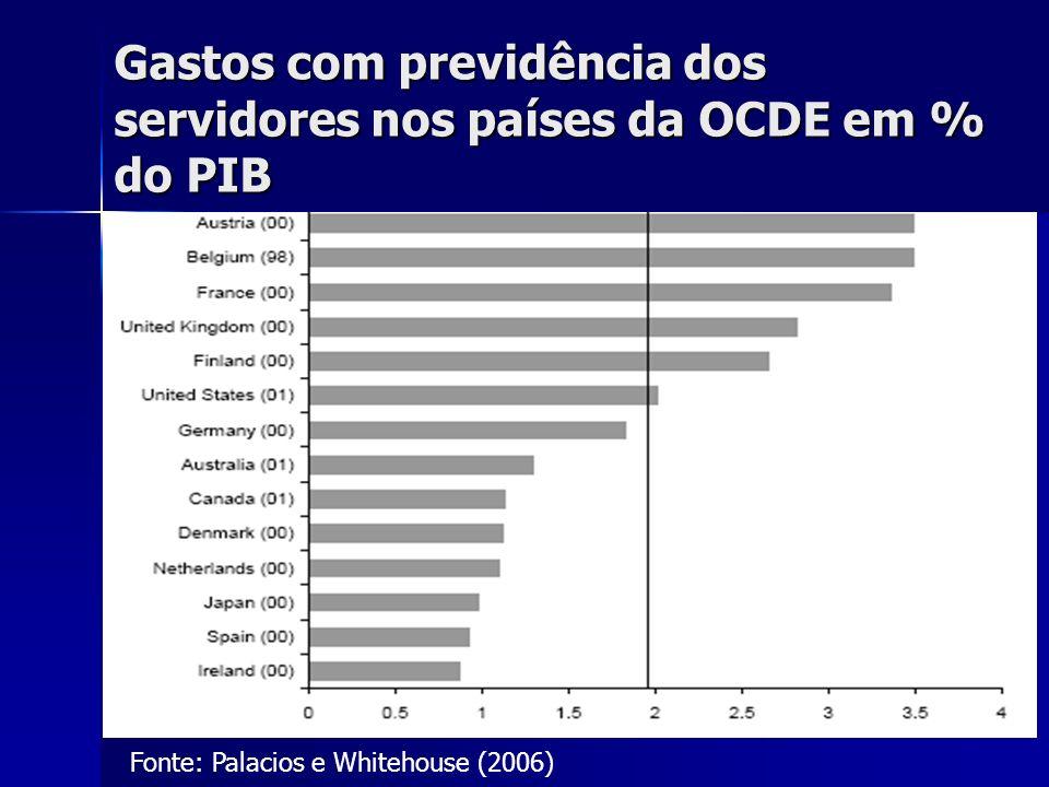 9 Gastos com previdência dos servidores nos países da OCDE em % do PIB Fonte: Palacios e Whitehouse (2006)
